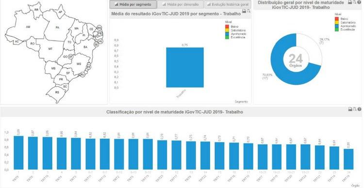 Regional lidera ranking em Tecnologia da Informação entre os Tribunais da Paraíba